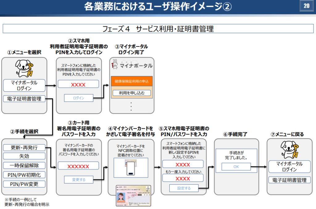マイナンバーカードのスマホ化の画面イメージ