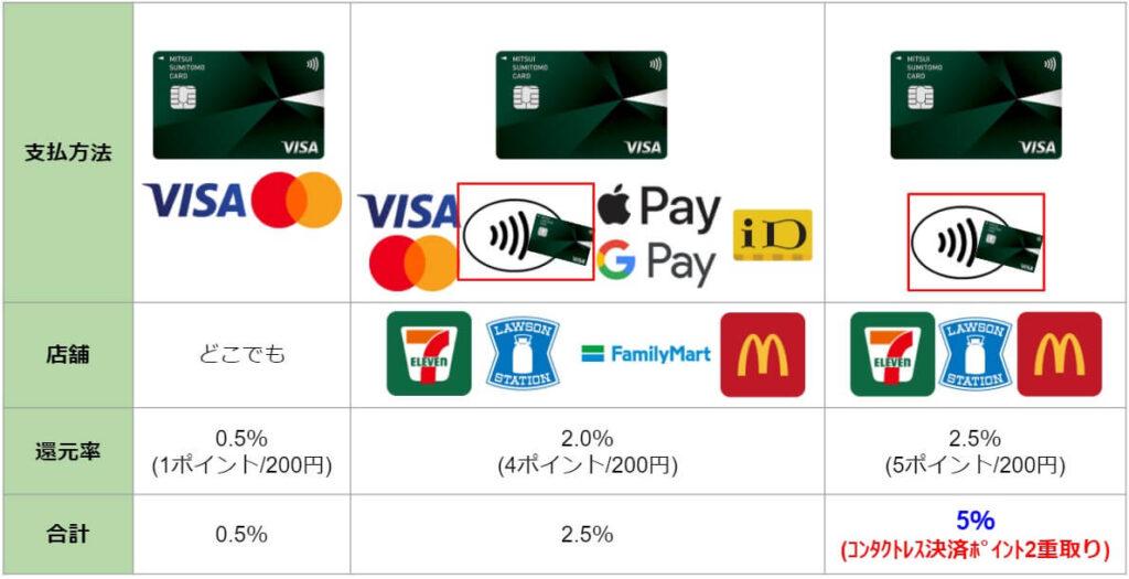 三井住友カードナンバーレスの還元率