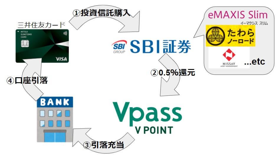 三井住友カードでSBI証券の投資信託購入⇒ポイントはカード利用料に充当!【R3.6/30から】