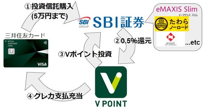 三井住友カード+SBI証券の「三井住友SBI経済圏」は2021年6月30日から! まとめ