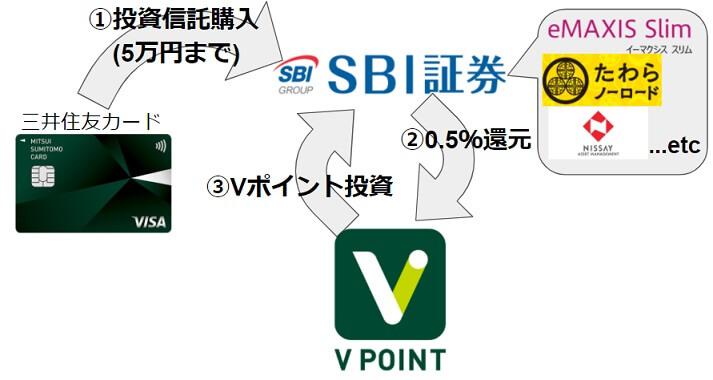 三井住友カード+SBI証券の「三井住友SBI経済圏」