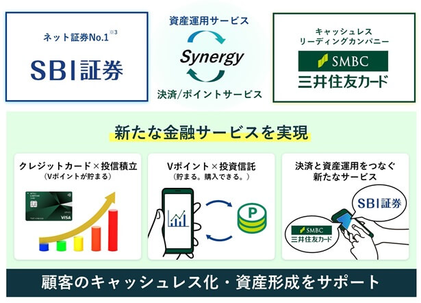 三井住友カード+SBI証券の「三井住友SBI経済圏」は2021年6月から!