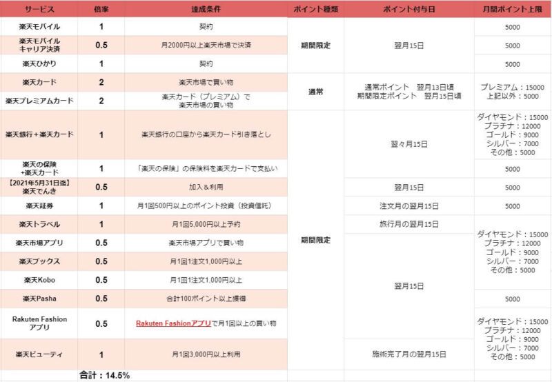 【2021.4/1~】SPU(スーパーポイントアッププログラム)の対象サービスとポイント