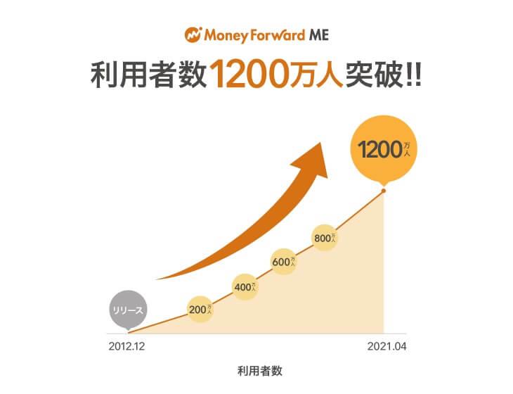 マネーフォワードは日本国民の10人に1人が利用!1200万人越えで実績は折り紙つき!