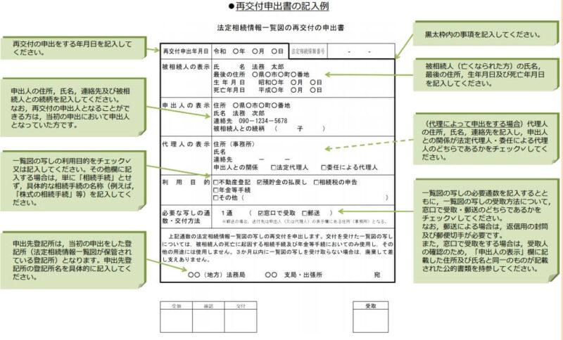 法定相続情報一覧図の写しの再交付