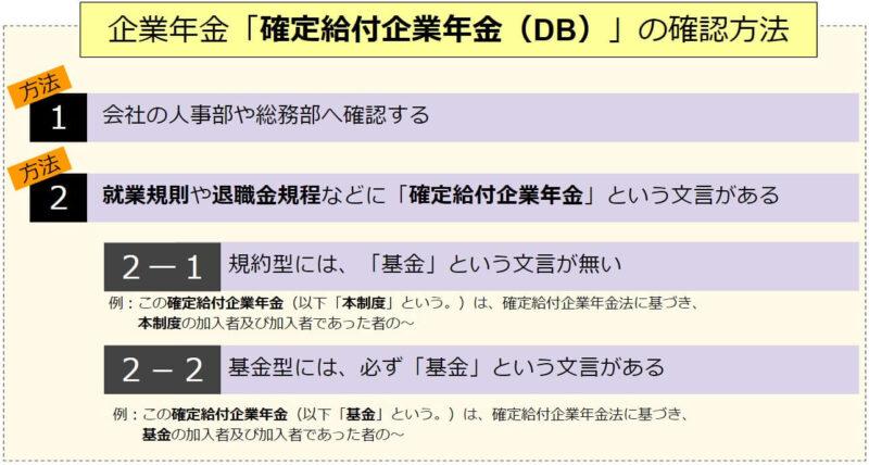 「確定給付企業年金(DB)」加入確認方法