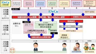 iDeCo⇔企業型確定拠出年金(企業型DC)の移管パターンを解説