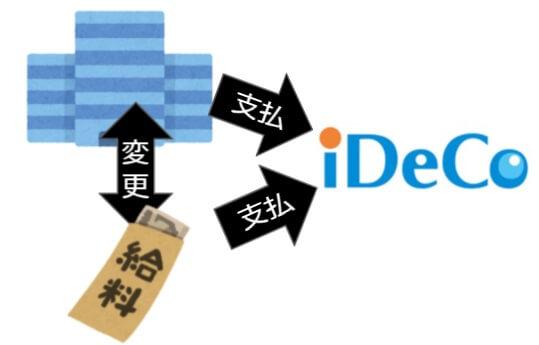 iDeCoの掛金納付方法(個人支払・事業主支払)を変更するとき