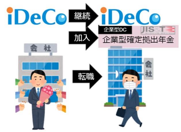 転職先でiDeCoを継続加入し、新たに企業型DCへ加入する場合