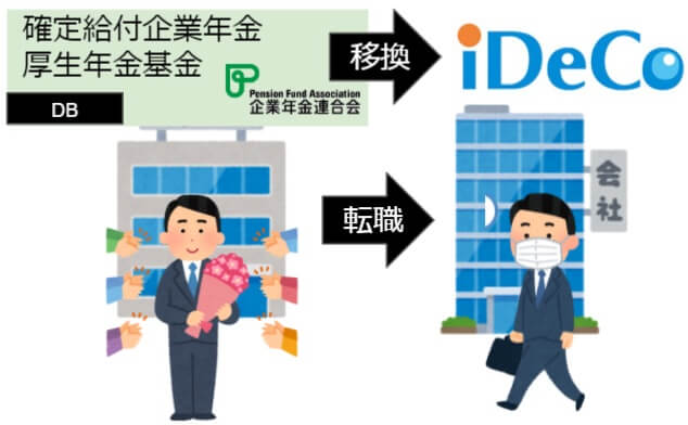 転職先に確定給付企業年金や厚生年金基金が無く、iDeCoに移換する場合