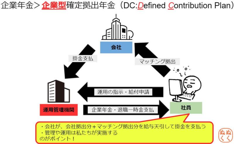 企業型確定拠出年金(企業型DC)