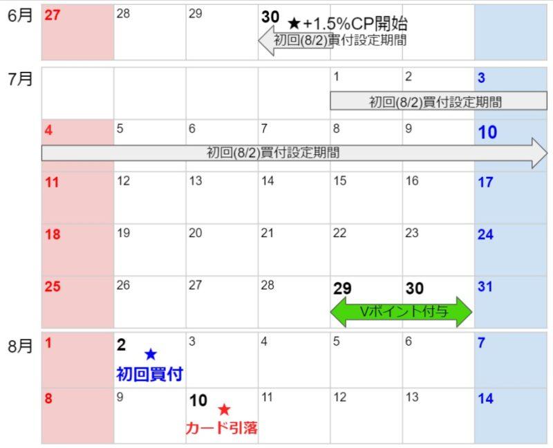SBI証券で三井住友カードクレジット投信積立「スタートダッシュキャンペーン」スケジュール