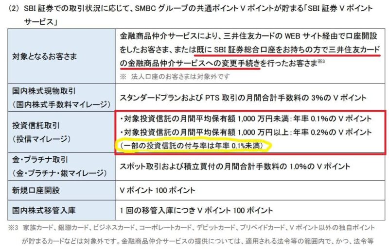 SBI証券の金融商品仲介サービスを三井住友カードに変更すると投信マイレージはVポイントになるが…