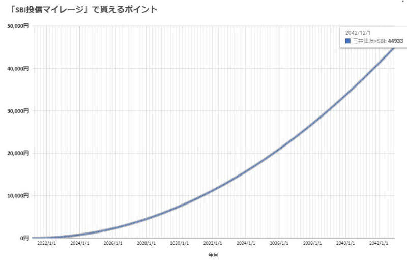 eMaxisSlim全世界株式を20年間運用して貰える投信マイレージ(Tポイント)・Vポイント