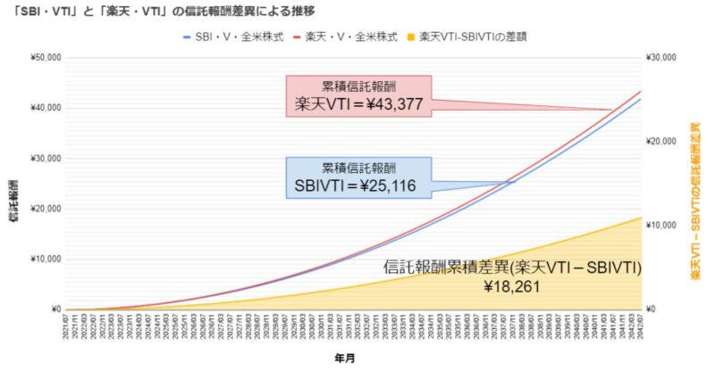 SBIVTIと楽天VTIの信託報酬の違いをシミュレーション