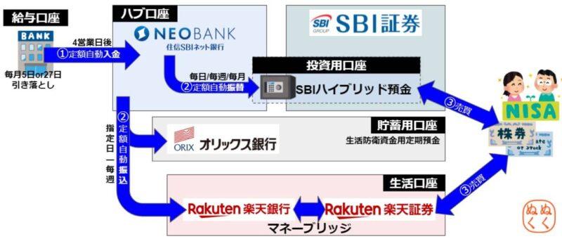 手数料無料で「投資自動化」のマイ金融システムの全体像