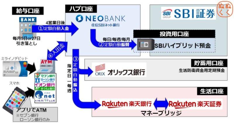 銀行預金を手数料無料で移動させる方法