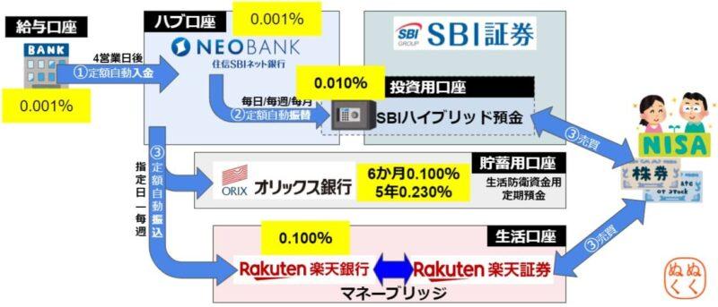 投資自動化マイ金融システムの金利