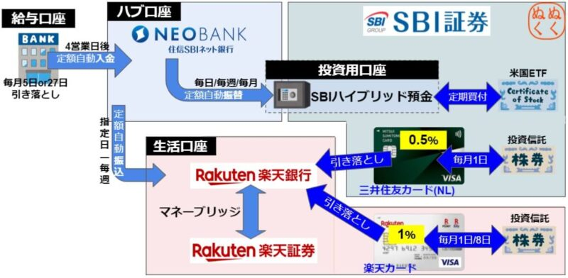 投資自動化マイ金融システムをクレカ積立でアレンジ!
