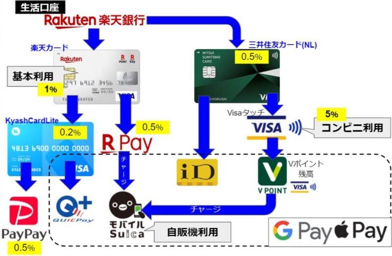 投資自動化マイ金融システムに日々のキャッシュレスをマッチング!