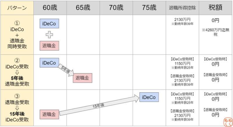 iDeCoと退職金の出口戦略(受取方法)3パターン