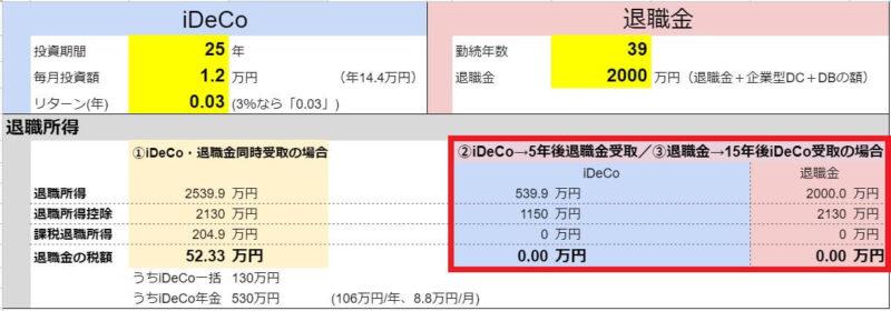 iDeCoを一時金→5年後に退職金を一時金で受け取った場合