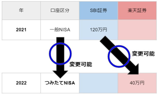 NISA口座は、年毎に証券会社を変更できる