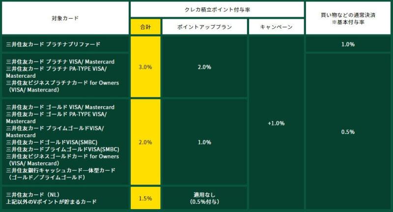 SBI証券+三井住友カードクレカ積立ポイント還元率一覧