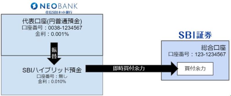 SBI証券⇔ハイブリッド預金の反映タイミング