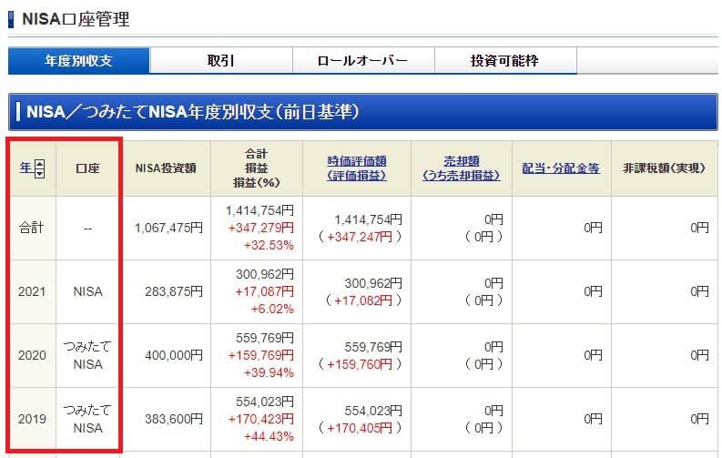 NISA口座は年ごとに管理