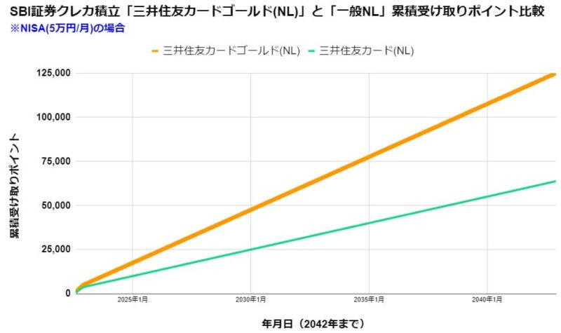 SBIつみたて投資を一般NISA(5万円/月)で積立した場合の受け取りポイント比較