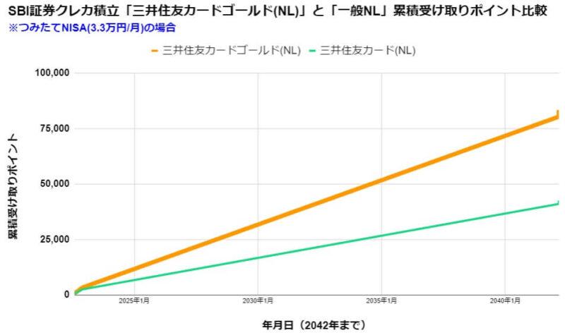 SBIつみたて投資を「つみたてNISA(3.3万円/月)」で積立した場合の受け取りポイント比較
