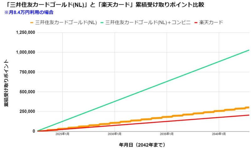 毎月8.4万を三井住友カードゴールド(NL)・一般(NL)・楽天カード利用の受け取りポイント比較