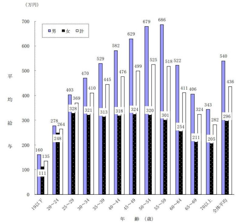 各年代別の平均給与グラフ
