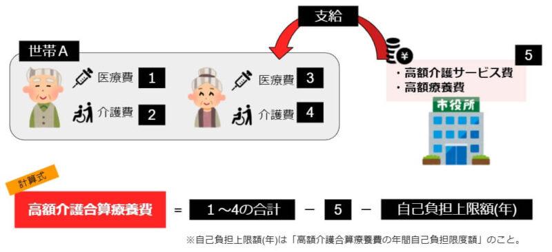 高額介護合算療養費を計算する方法5ステップ【70歳以上のみの世帯】