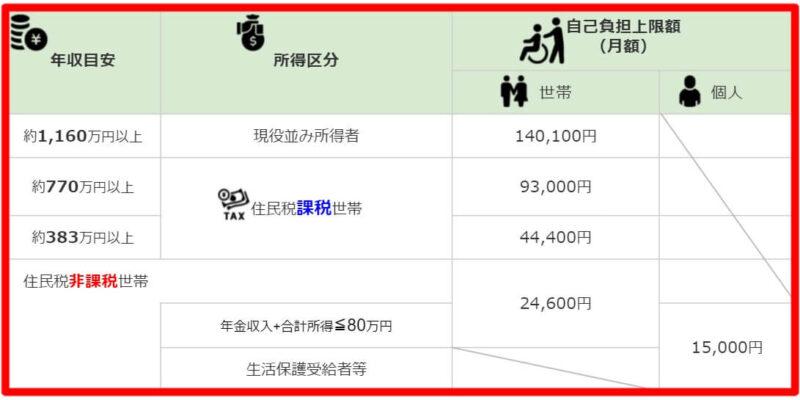 高額介護サービス費の自己負担上限額【令和3年8月1日~】