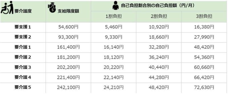 居宅サービスの利用限度額(月額)