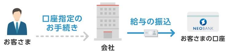 住信SBIネット銀行は「給与・年金受取」も対応