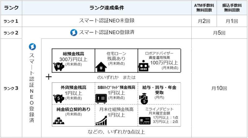 住信SBIネット銀行の手数料無料回数が決まる「スマプロランク」とは?