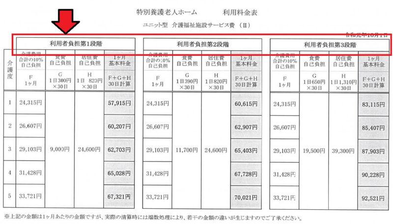 特別養護老人ホーム(介護老人福祉施設)の料金表