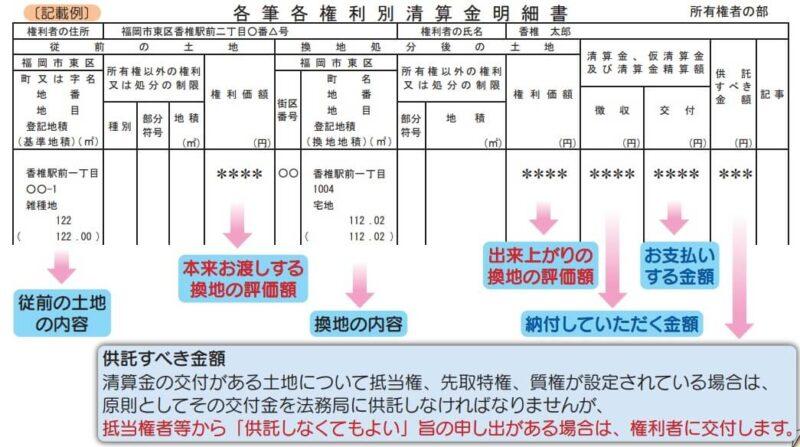 住民側視点の区画整理の流れ14ステップ