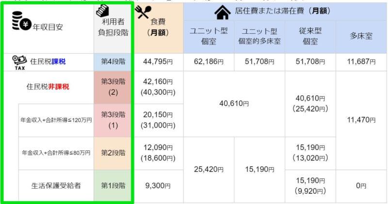 負担限度額認定(食費と居住費の自己負担限度額)