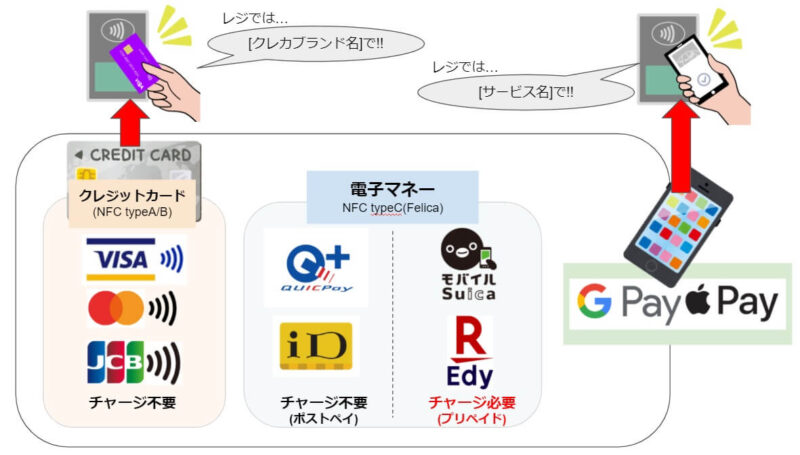 Visaタッチ決済などのコンタクトレス決済とGooglePayの関係