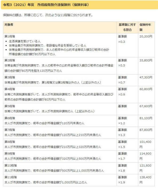 介護保険料2021(宇都宮市)