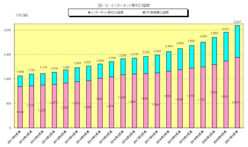 インターネット取引の口座数(2021.3月調査)